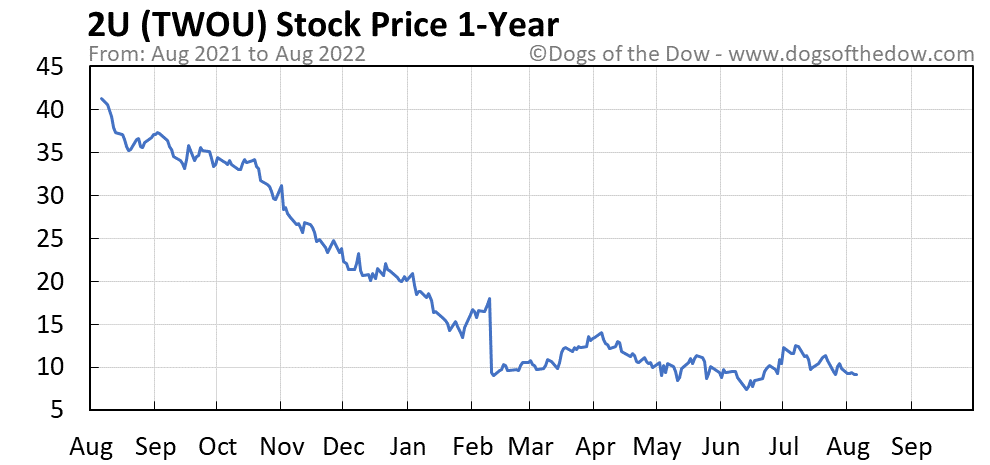 TWOU 1-year stock price chart