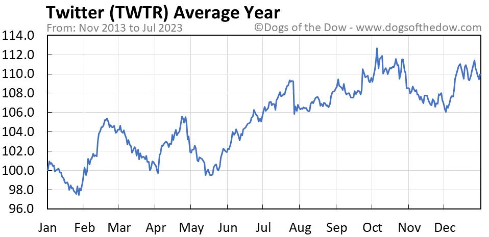 TWTR average year chart