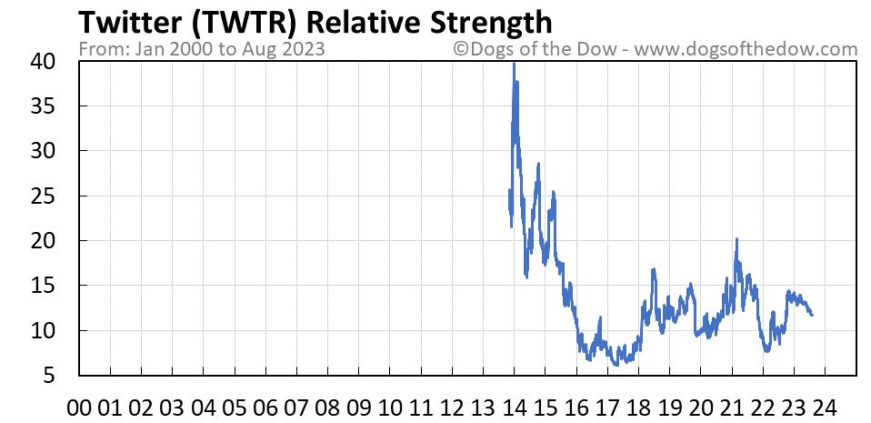 TWTR relative strength chart