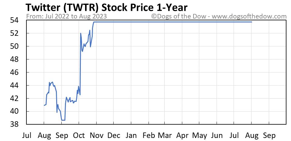 TWTR 1-year stock price chart