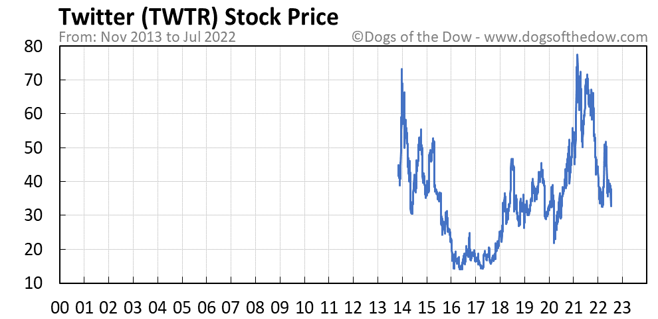 TWTR stock price chart