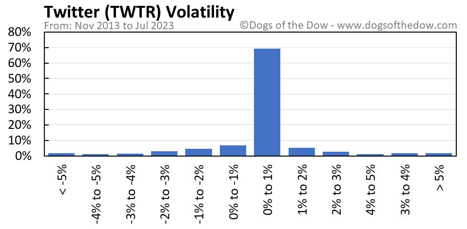 TWTR volatility chart