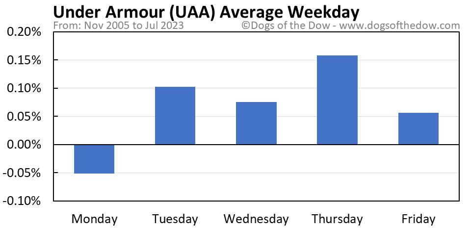 UAA average weekday chart