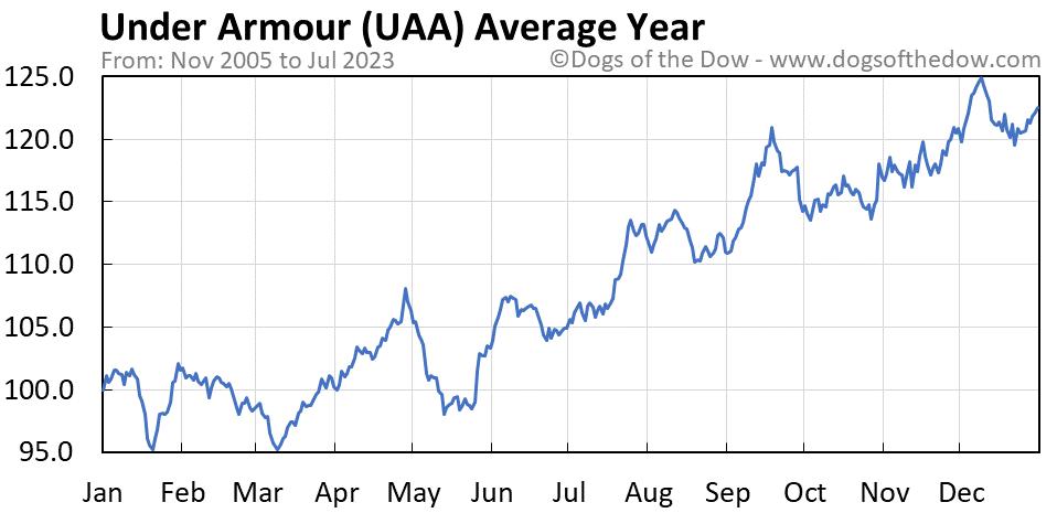 UAA average year chart