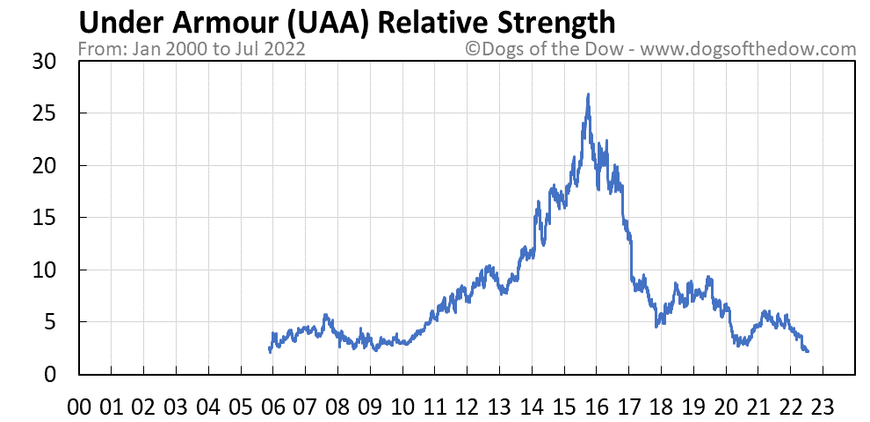 UAA relative strength chart