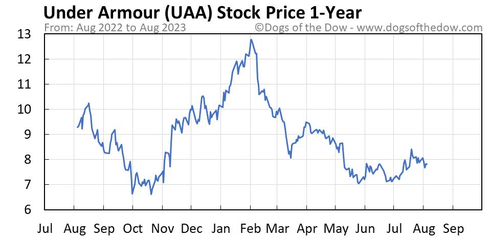UAA 1-year stock price chart