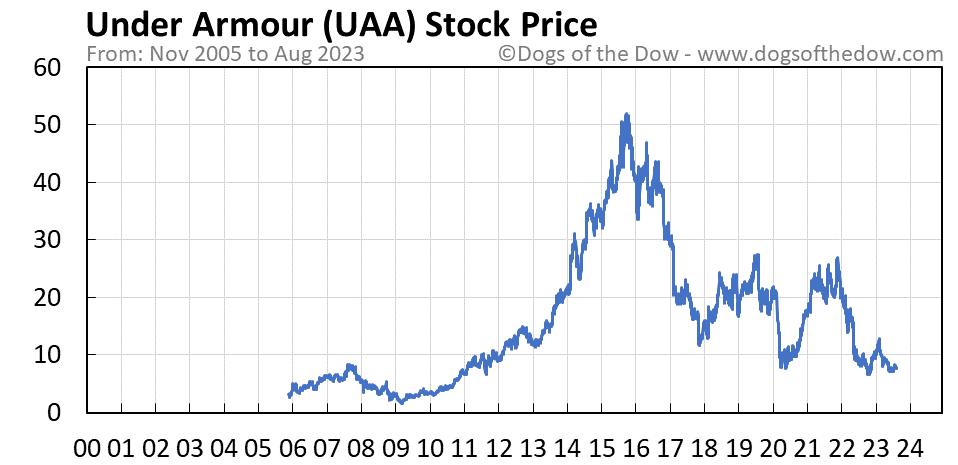 UAA stock price chart