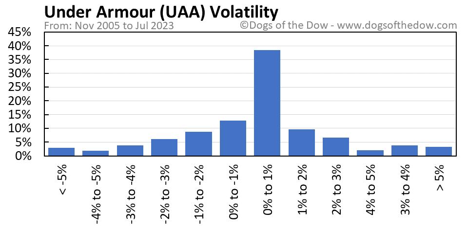 UAA volatility chart