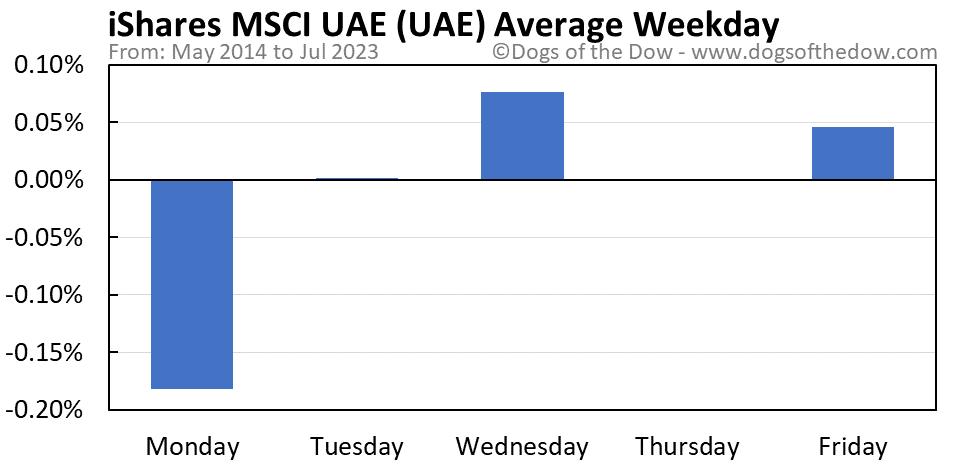UAE average weekday chart