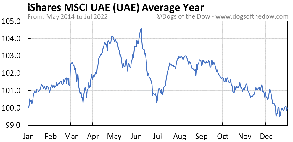 UAE average year chart
