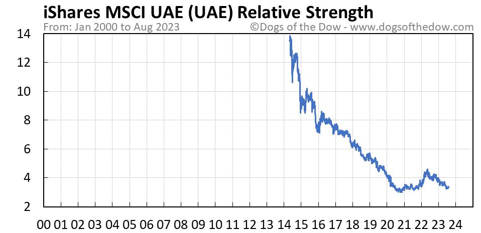 UAE relative strength chart