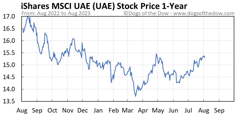 UAE 1-year stock price chart