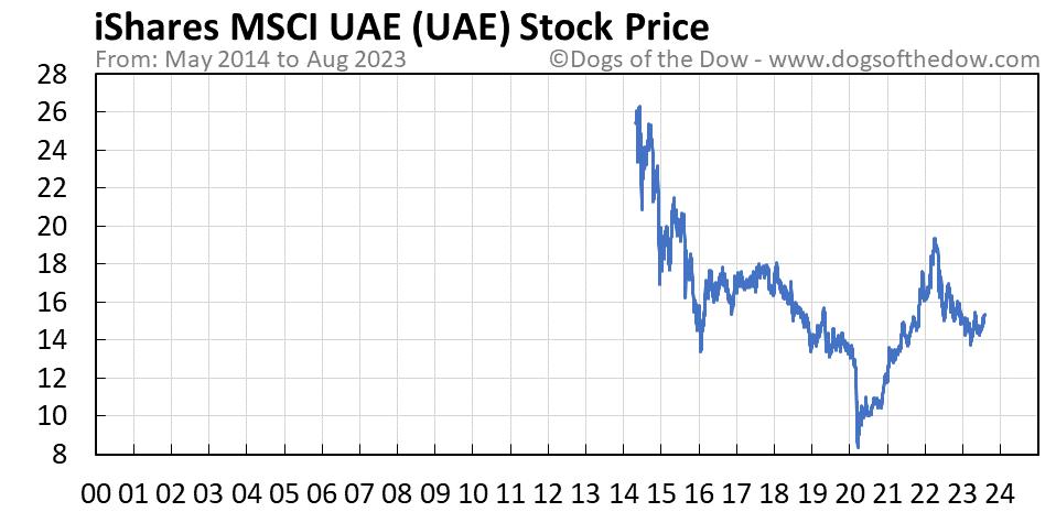 UAE stock price chart