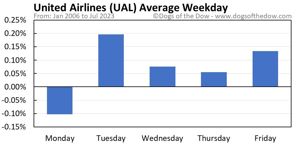 UAL average weekday chart