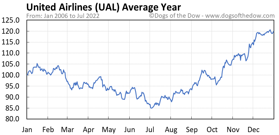UAL average year chart