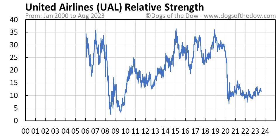 UAL relative strength chart