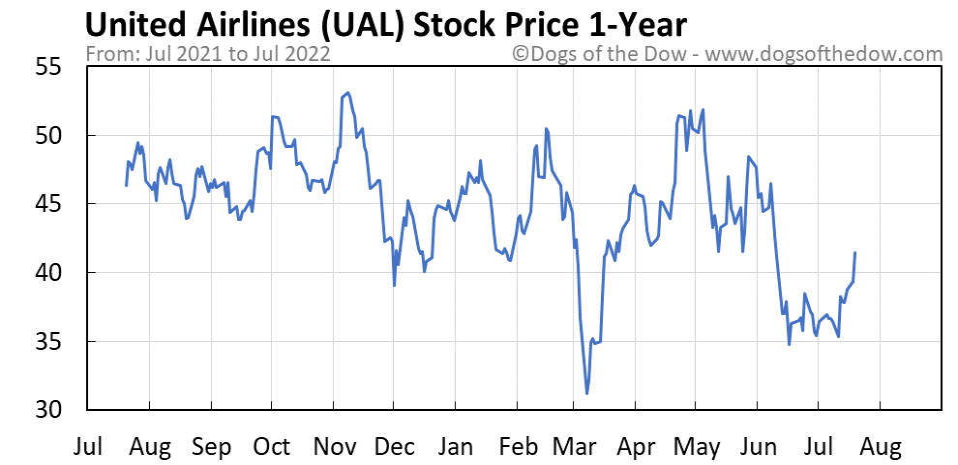UAL 1-year stock price chart