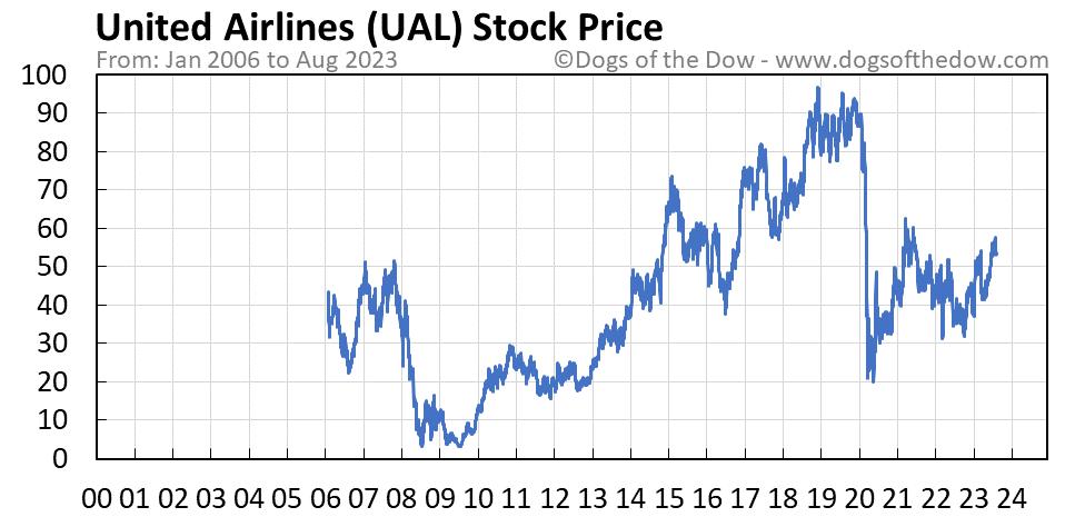 UAL stock price chart