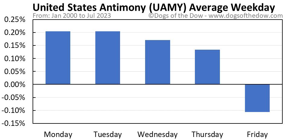 UAMY average weekday chart