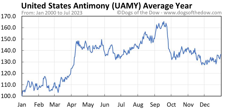 UAMY average year chart
