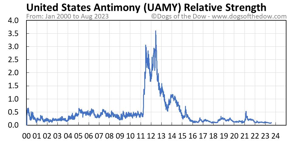 UAMY relative strength chart