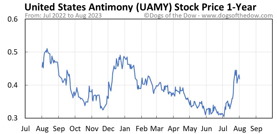 UAMY 1-year stock price chart