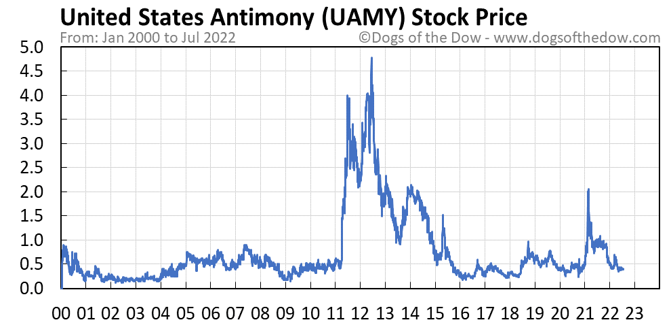 UAMY stock price chart