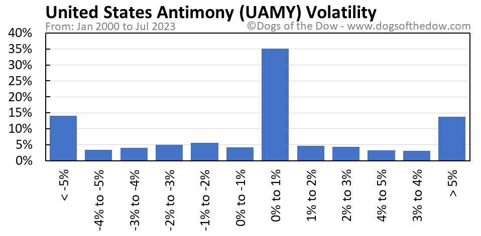 UAMY volatility chart