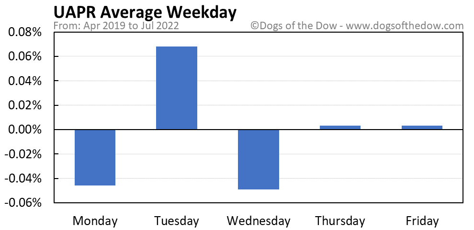 UAPR average weekday chart
