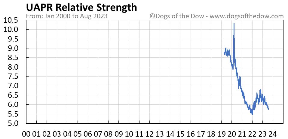 UAPR relative strength chart