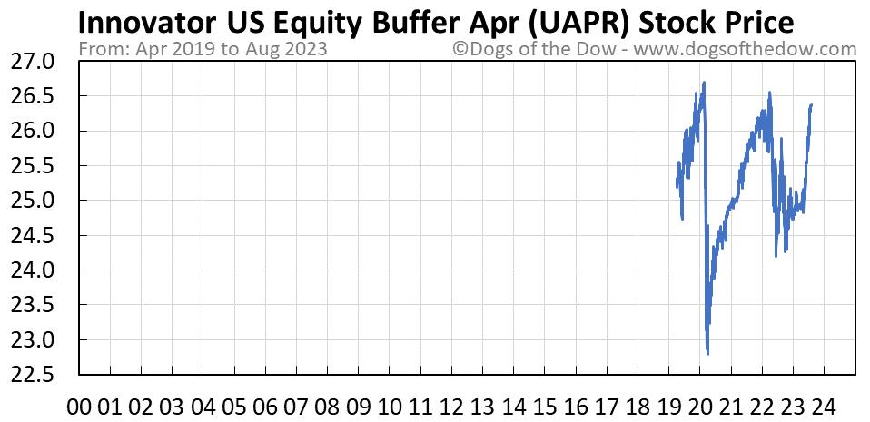 UAPR stock price chart