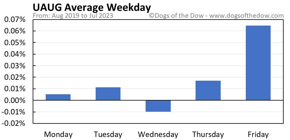 UAUG average weekday chart