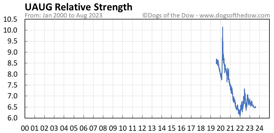 UAUG relative strength chart