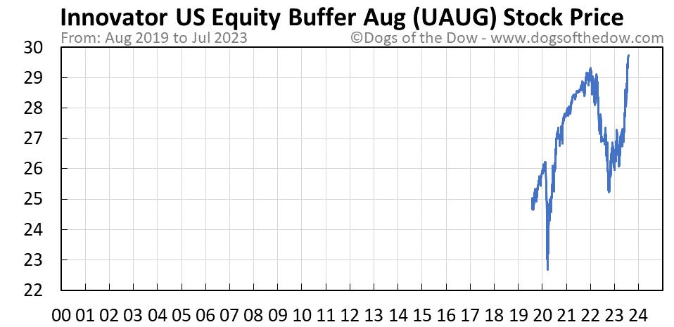 UAUG stock price chart
