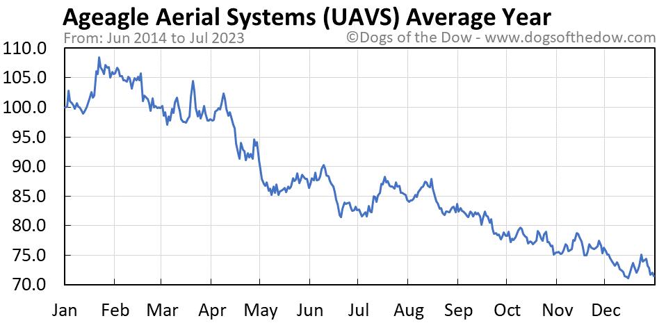 UAVS average year chart
