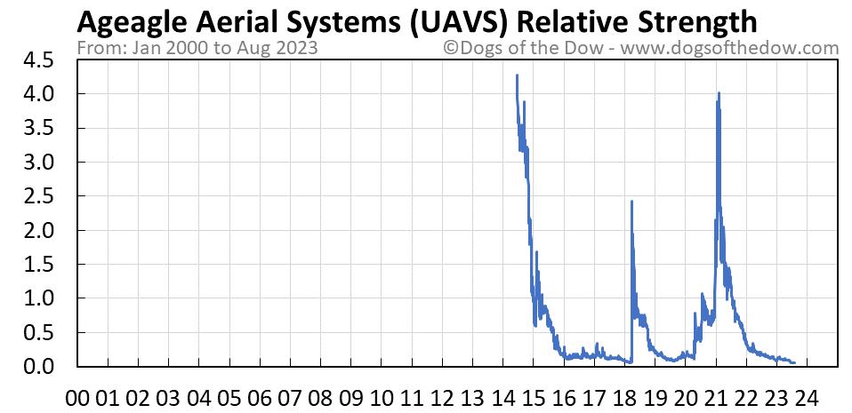 UAVS relative strength chart