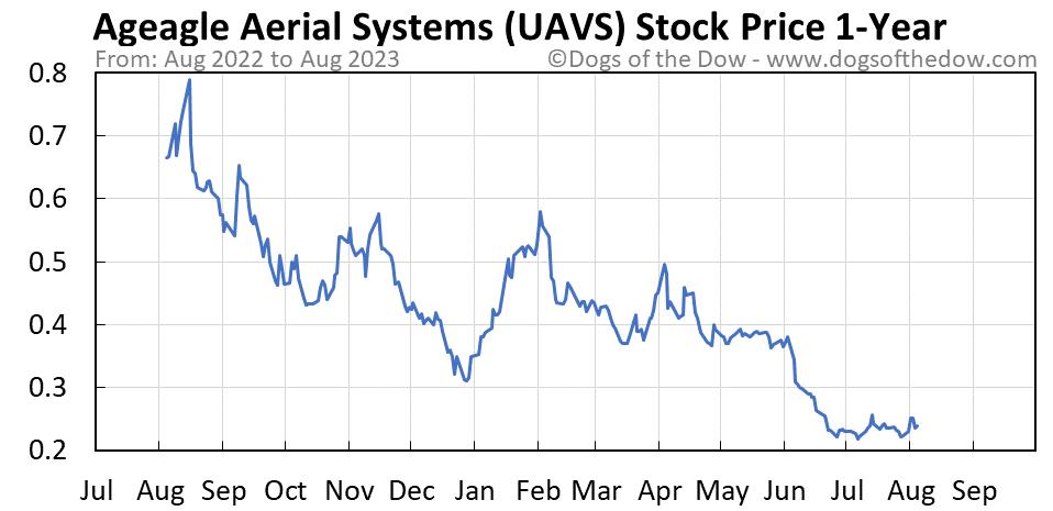 UAVS 1-year stock price chart