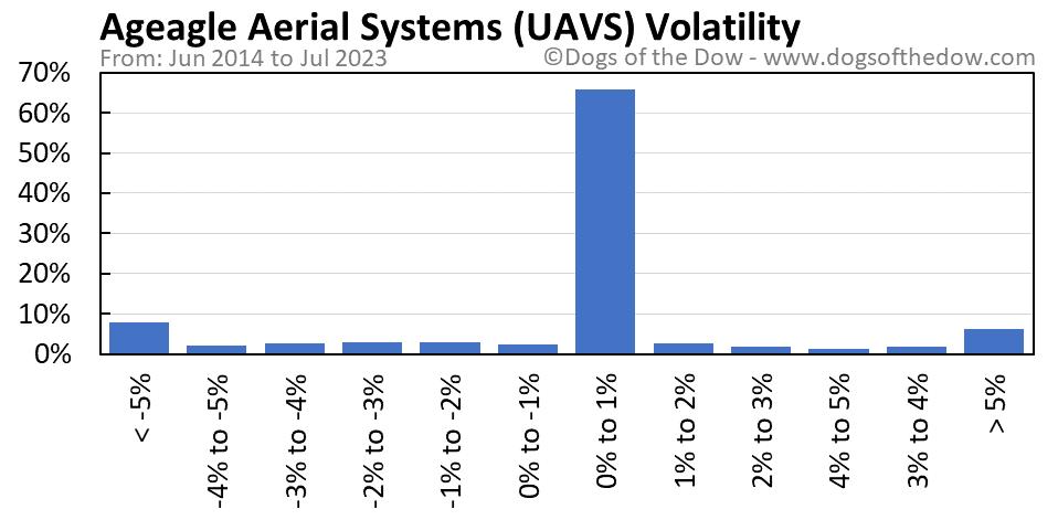 UAVS volatility chart