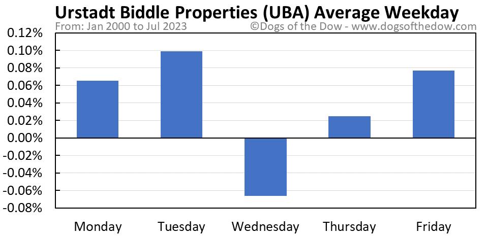 UBA average weekday chart