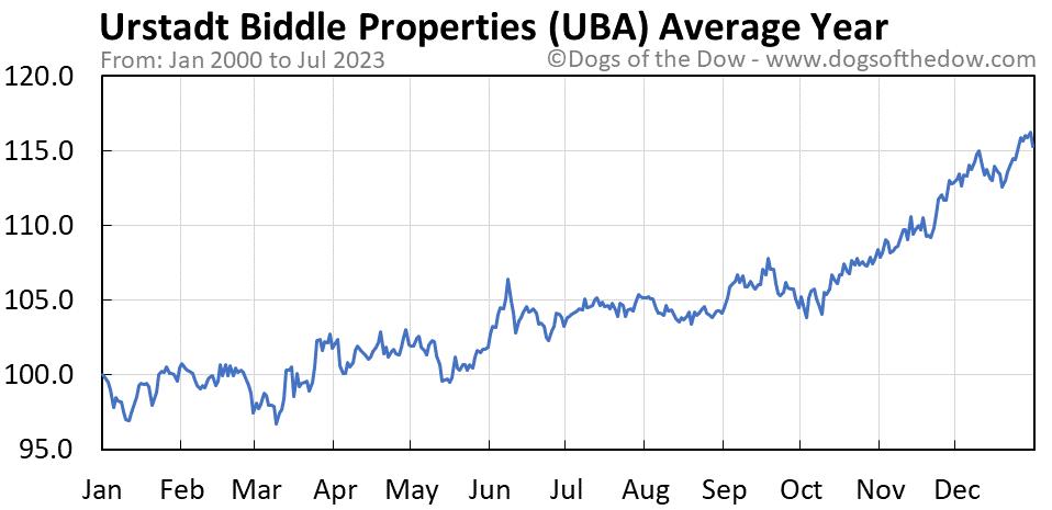 UBA average year chart