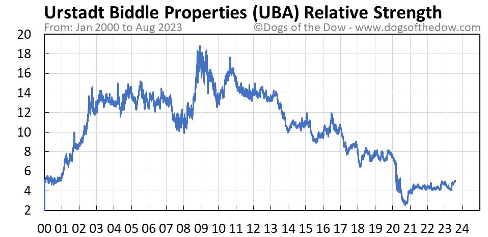 UBA relative strength chart
