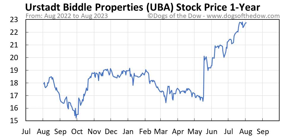 UBA 1-year stock price chart