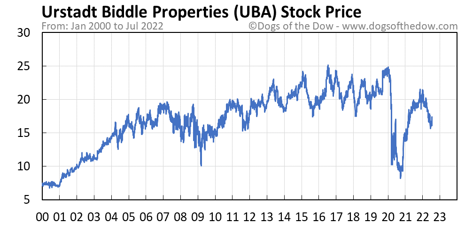 UBA stock price chart