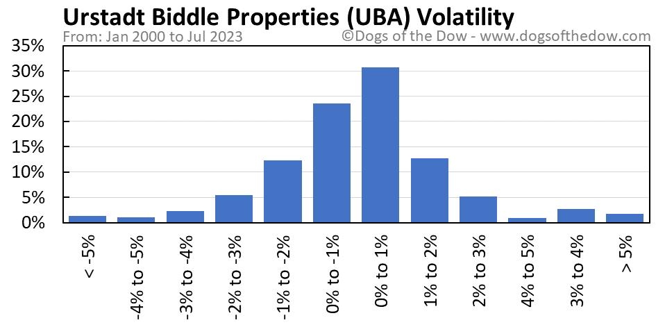 UBA volatility chart