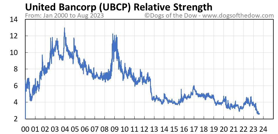 UBCP relative strength chart