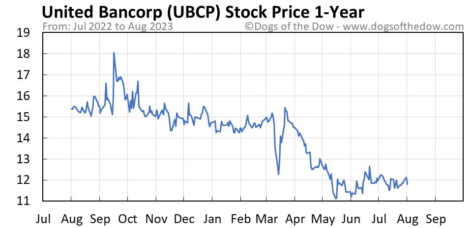 UBCP 1-year stock price chart
