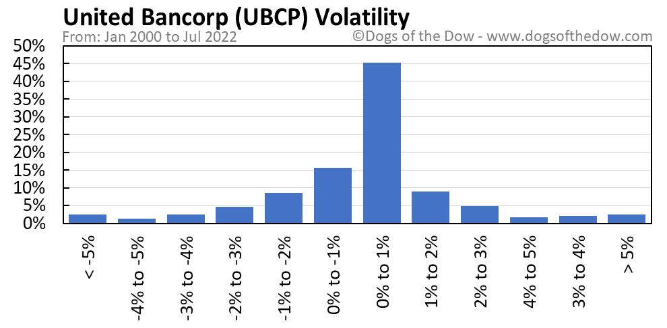 UBCP volatility chart