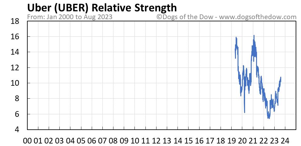UBER relative strength chart
