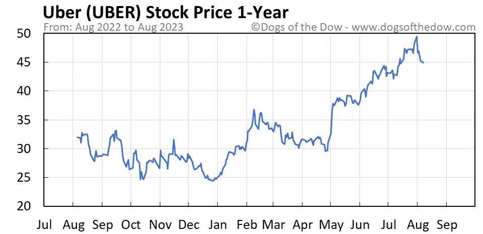 UBER 1-year stock price chart