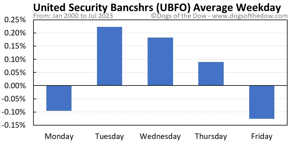 UBFO average weekday chart
